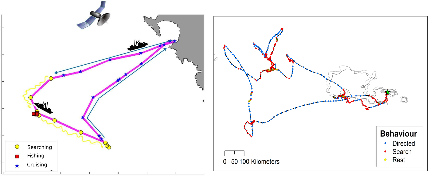 Fig. Inferred behavioral modes. Left panel: fishing vessel track (Joo et al. 2013). Right panel: seabird track (Clay et al. 2020).