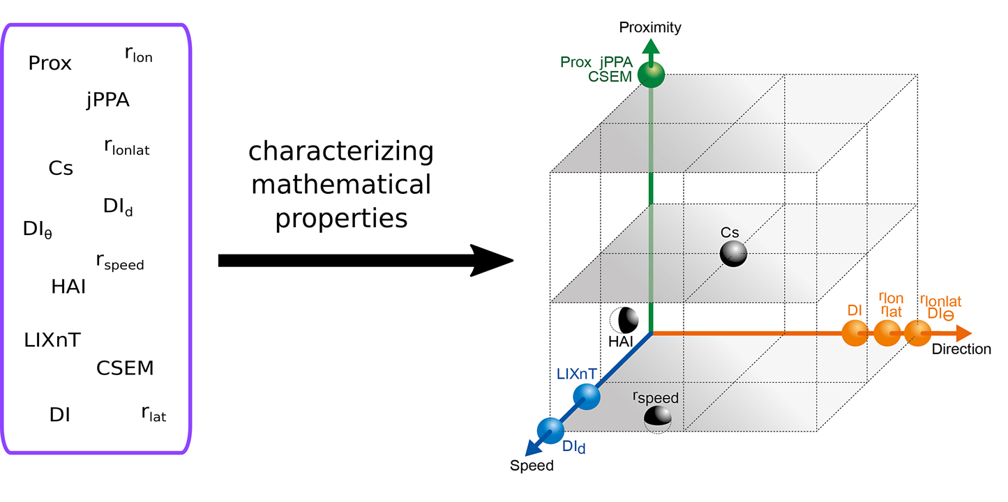 Fig. Representation of metrics in terms of their distance relative to proximity and coordination obtaining by studying their mathematical properties. (Joo et al. 2018).